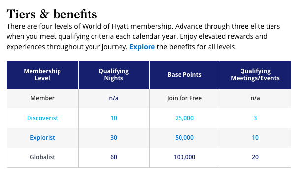World Of Hyatt Offers Quot Double Points For Being You