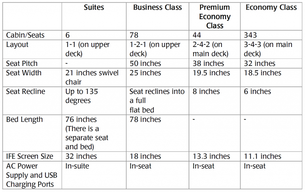 Singapore Airlines A380 new cabin product table specifications