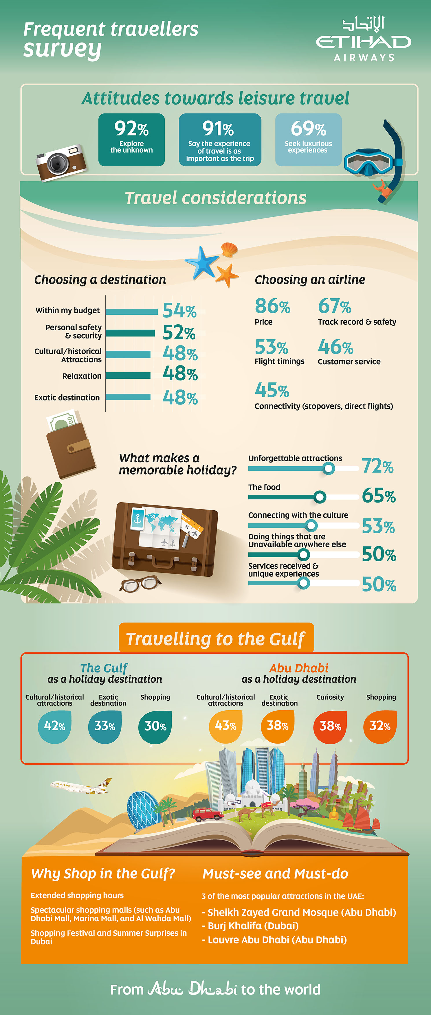 Etihad Frequent Travellers Survey Infographic