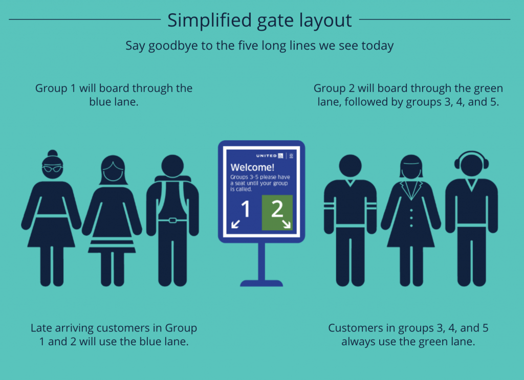 United Simplified Boarding process